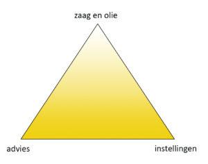 driehoek-1